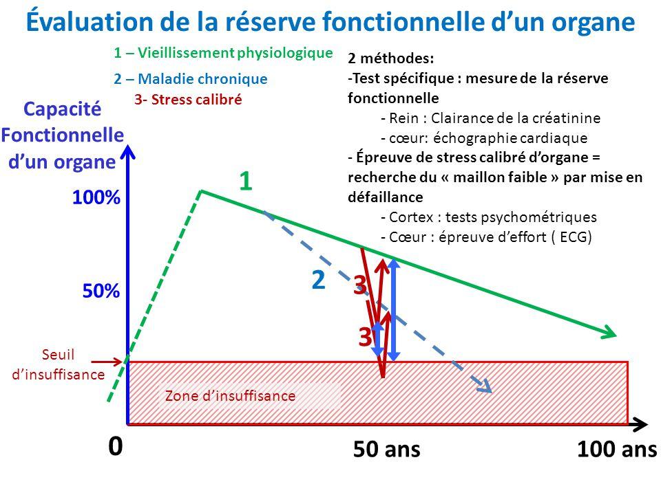 Évaluation de la réserve fonctionnelle d'un organe