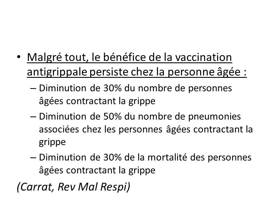 Malgré tout, le bénéfice de la vaccination antigrippale persiste chez la personne âgée :