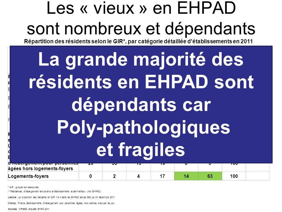 Les « vieux » en EHPAD sont nombreux et dépendants