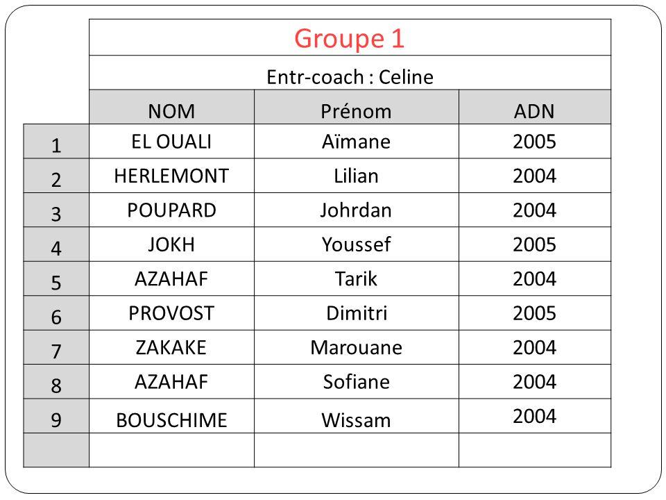 Groupe 1 Entr-coach : Celine NOM Prénom ADN 1 EL OUALI Aïmane 2005 2