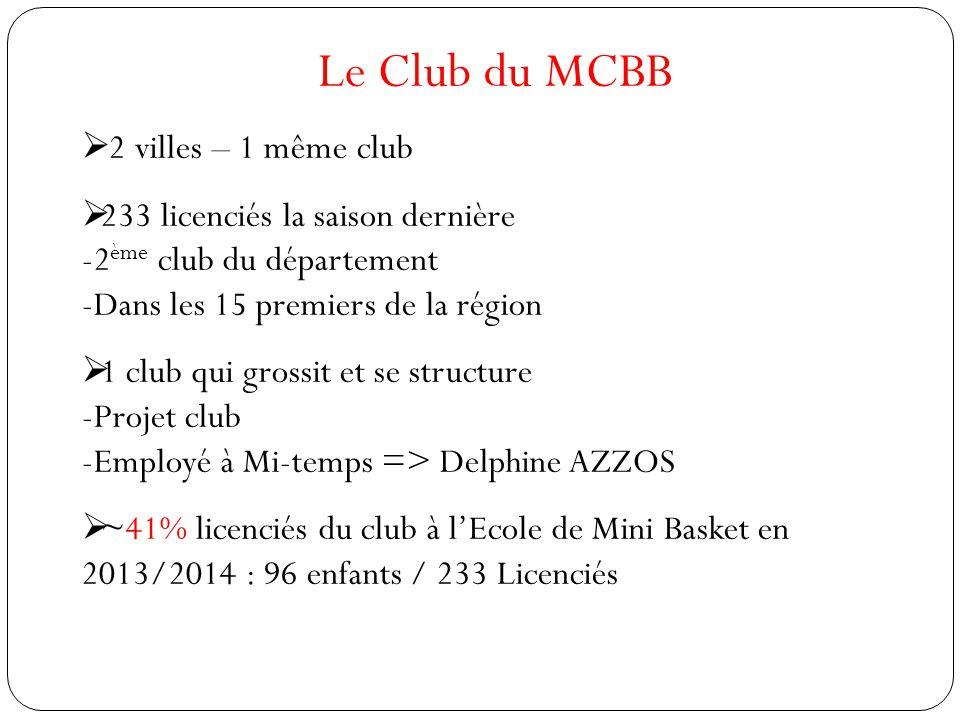 Le Club du MCBB 2 villes – 1 même club