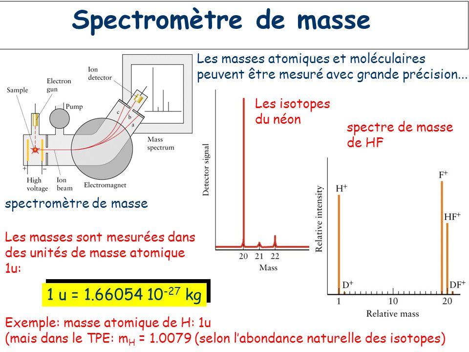 Spectromètre de masse 1 u = 1.66054 10-27 kg