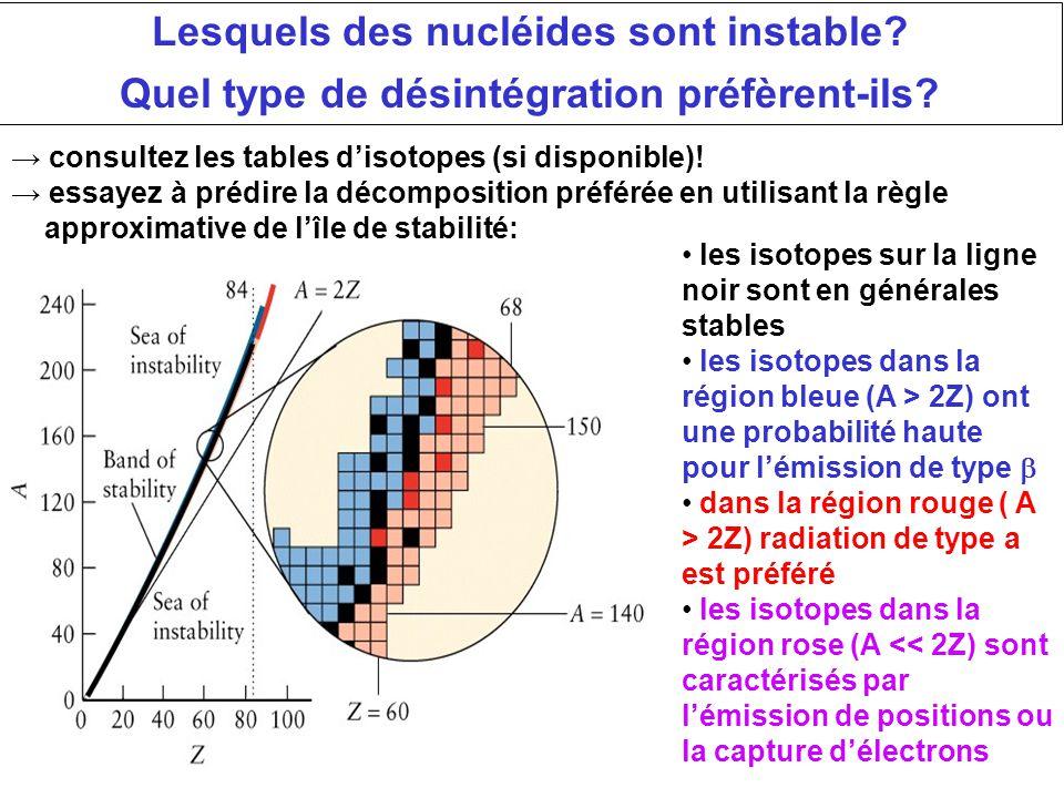 Lesquels des nucléides sont instable