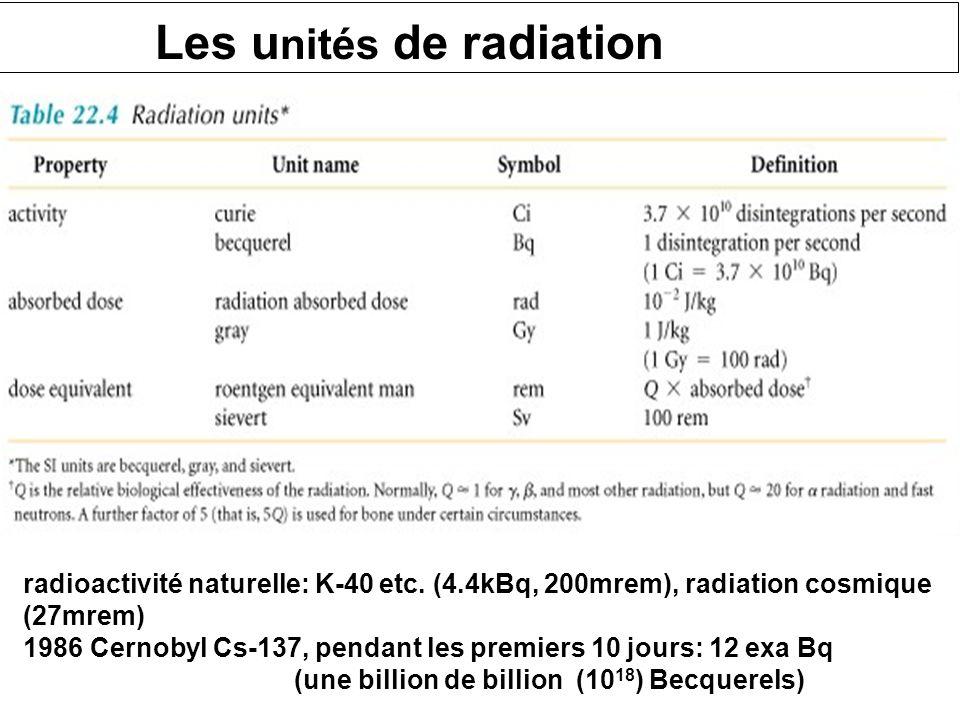 Les unités de radiation
