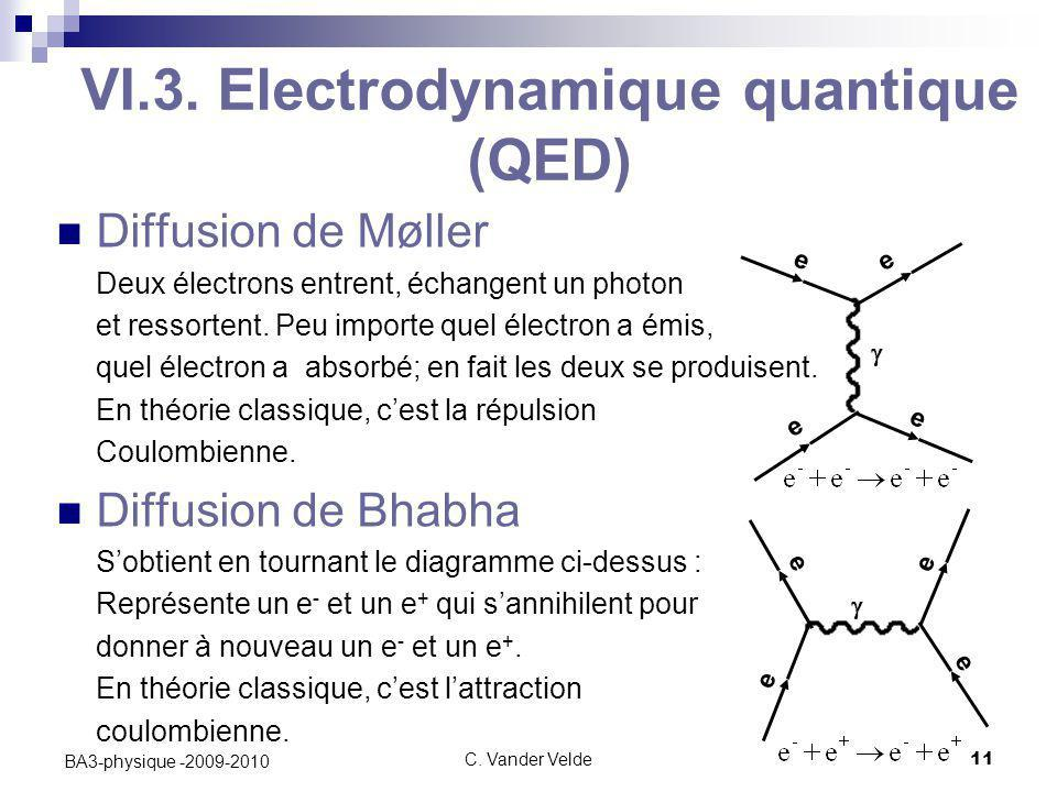 VI.3. Electrodynamique quantique (QED)