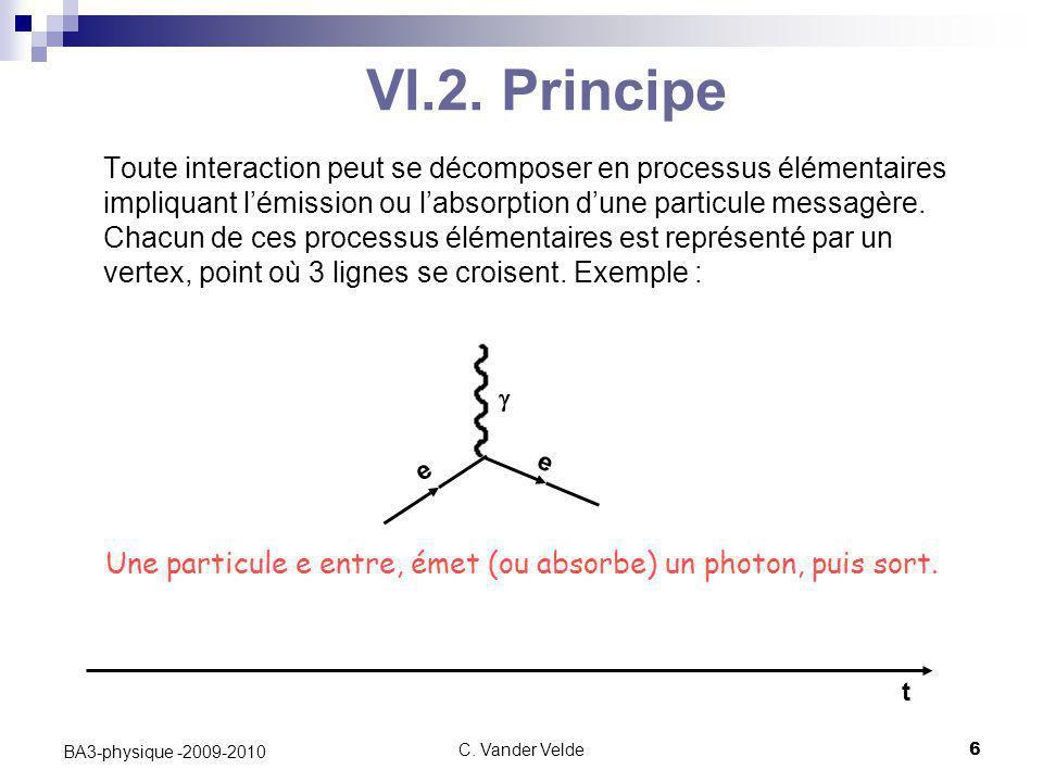 Une particule e entre, émet (ou absorbe) un photon, puis sort.