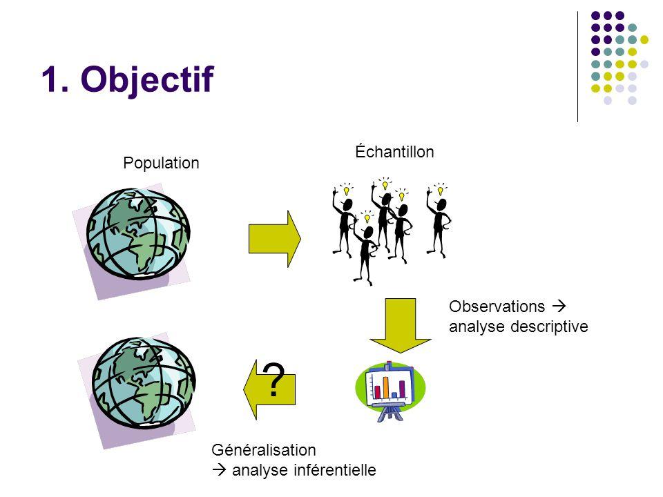 1. Objectif Échantillon Population