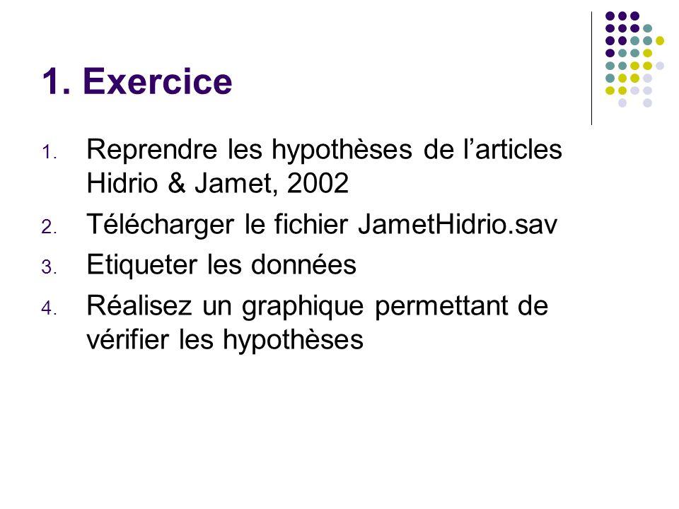 1. Exercice Reprendre les hypothèses de l'articles Hidrio & Jamet, 2002. Télécharger le fichier JametHidrio.sav.