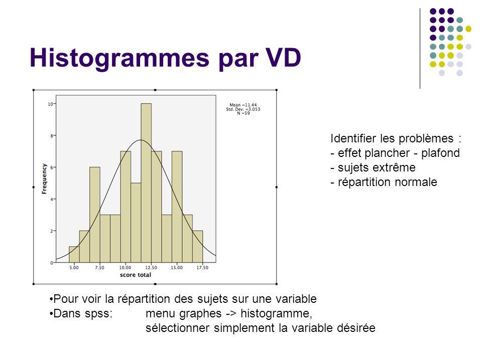 Histogrammes par VD Identifier les problèmes :