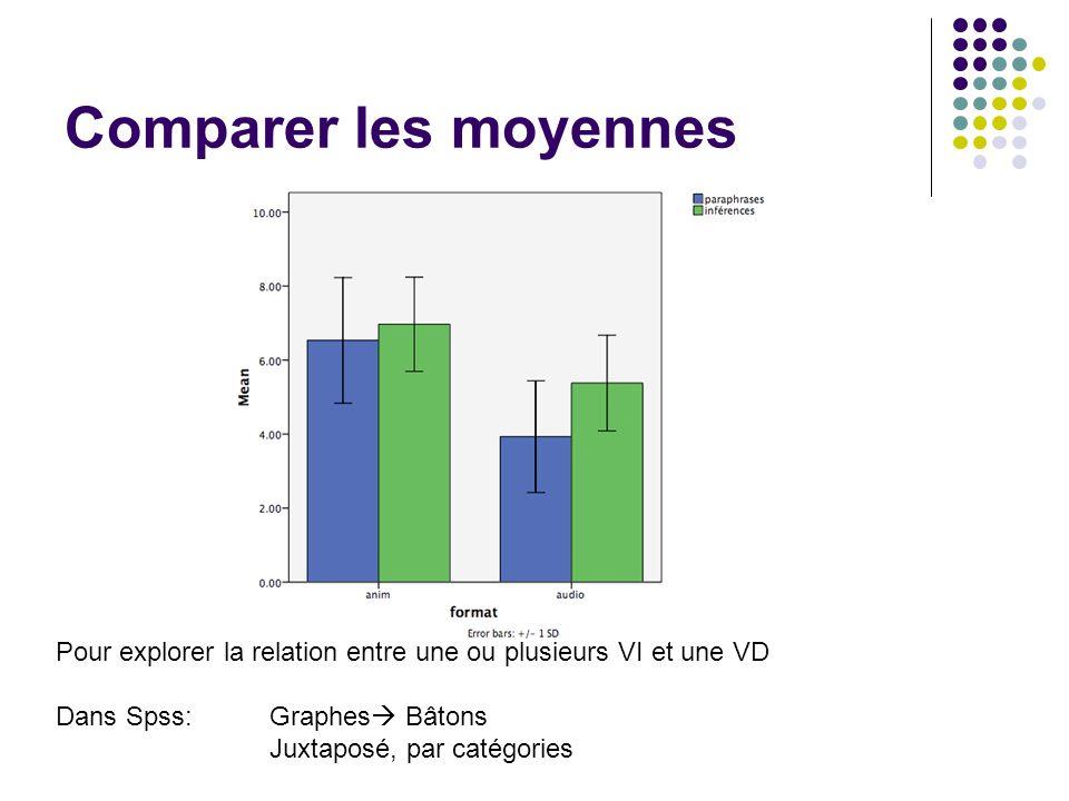 Comparer les moyennes Pour explorer la relation entre une ou plusieurs VI et une VD. Dans Spss: Graphes Bâtons.