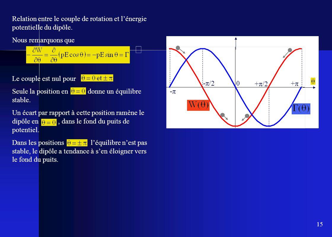 Relation entre le couple de rotation et l'énergie potentielle du dipôle.