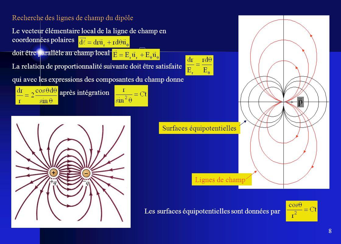 Recherche des lignes de champ du dipôle