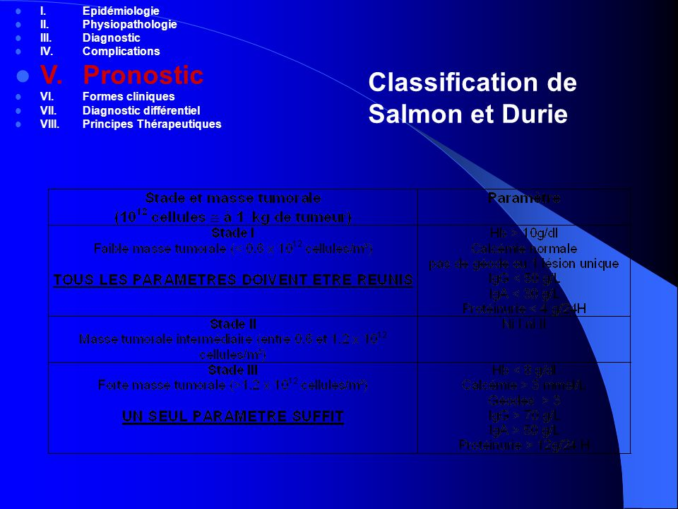 V. Pronostic Classification de Salmon et Durie I. Epidémiologie