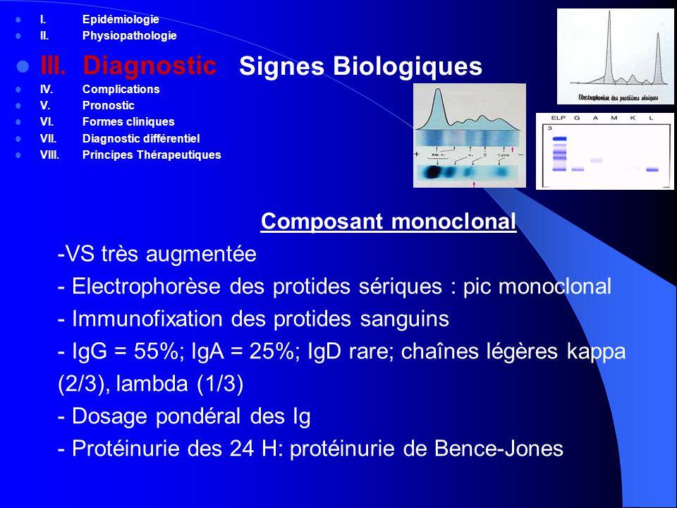 III. Diagnostic Signes Biologiques Composant monoclonal