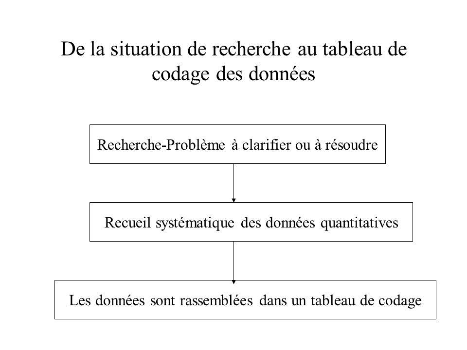 De la situation de recherche au tableau de codage des données