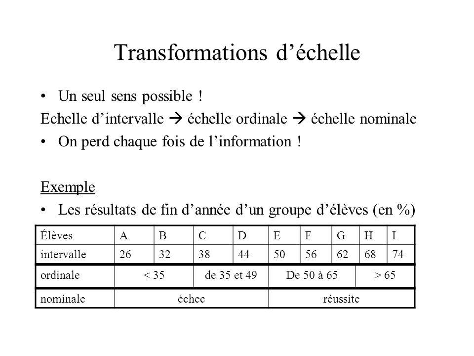 Transformations d'échelle