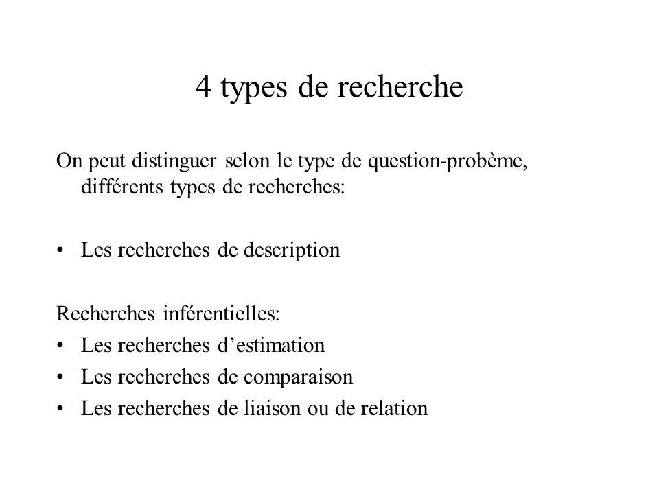 4 types de recherche On peut distinguer selon le type de question-probème, différents types de recherches: