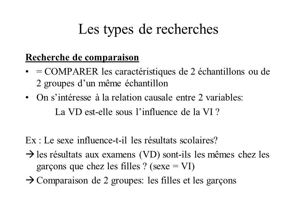 Les types de recherches