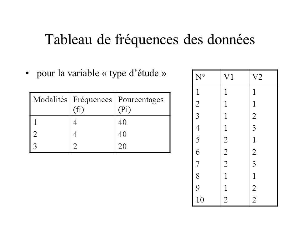 Tableau de fréquences des données