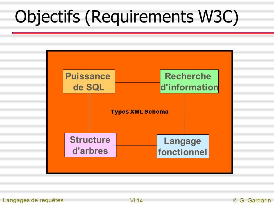 Objectifs (Requirements W3C)
