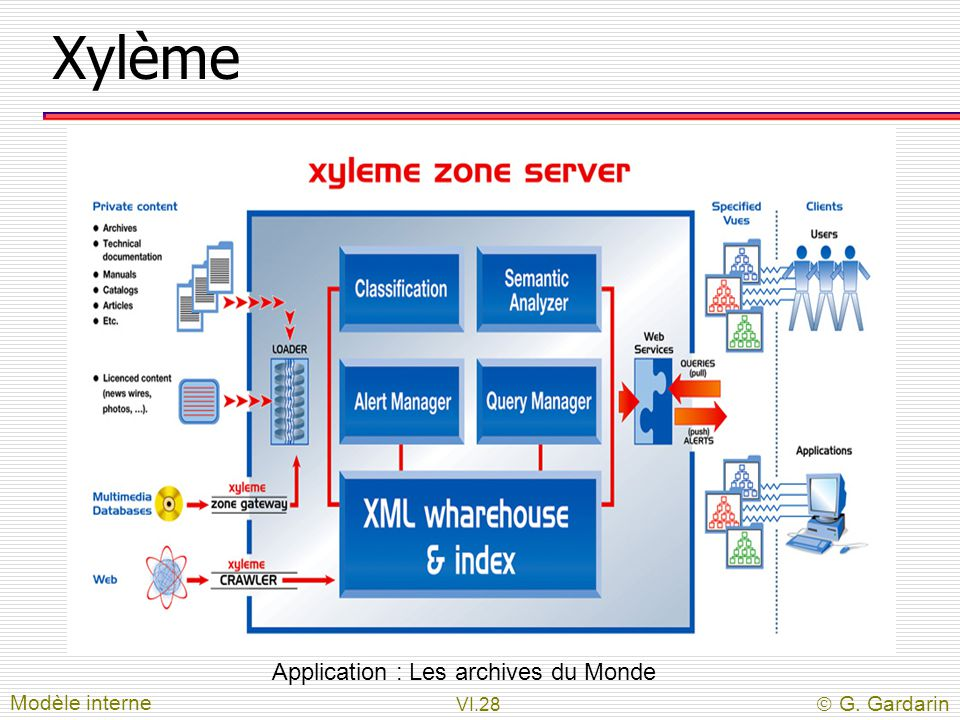 Xylème Application : Les archives du Monde Modèle interne