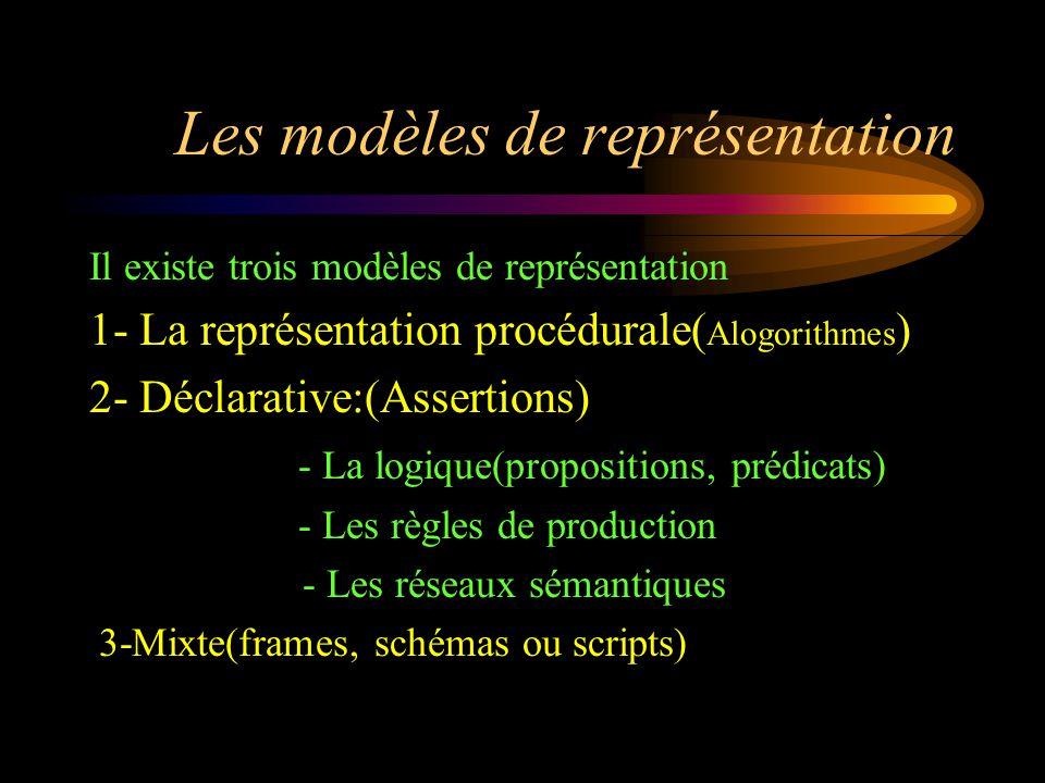 Les modèles de représentation