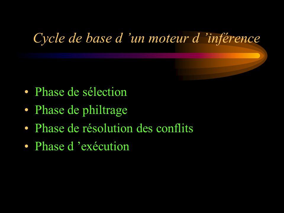 Cycle de base d 'un moteur d 'inférence