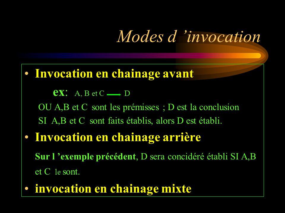 Modes d 'invocation Invocation en chainage avant ex: A, B et C D