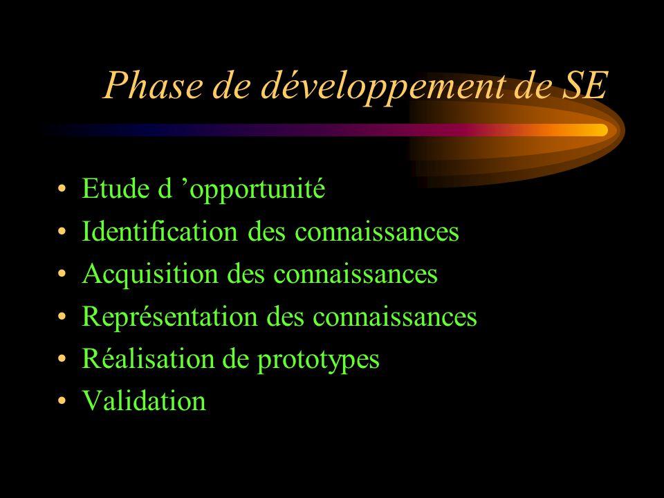 Phase de développement de SE