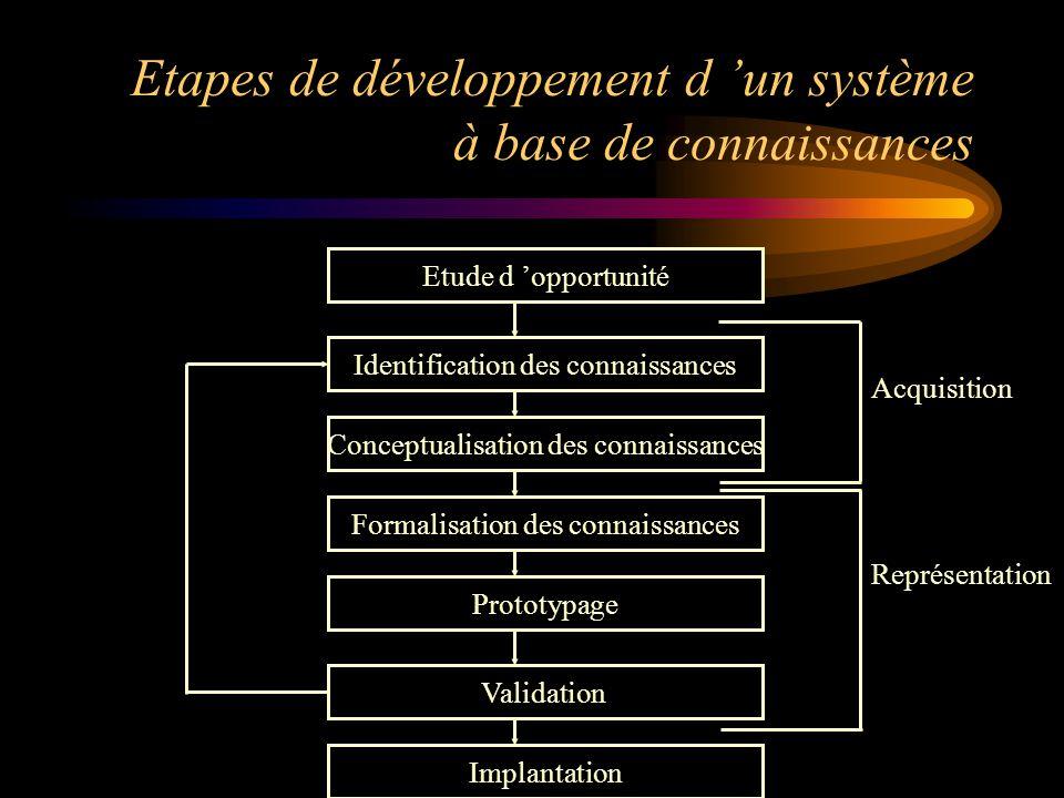 Etapes de développement d 'un système à base de connaissances