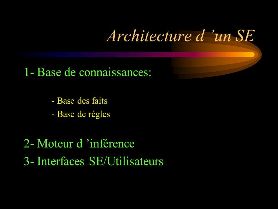 Architecture d 'un SE 1- Base de connaissances: 2- Moteur d 'inférence
