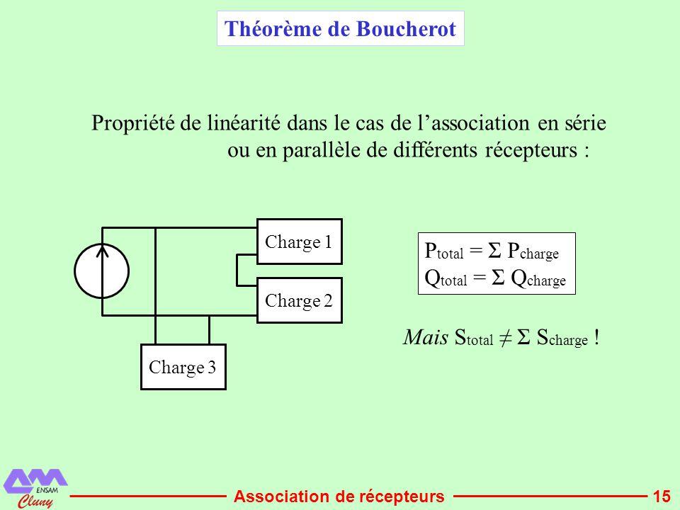 Propriété de linéarité dans le cas de l'association en série