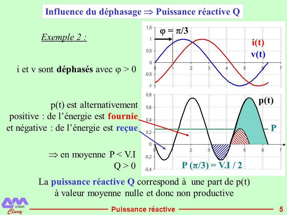 Influence du déphasage  Puissance réactive Q