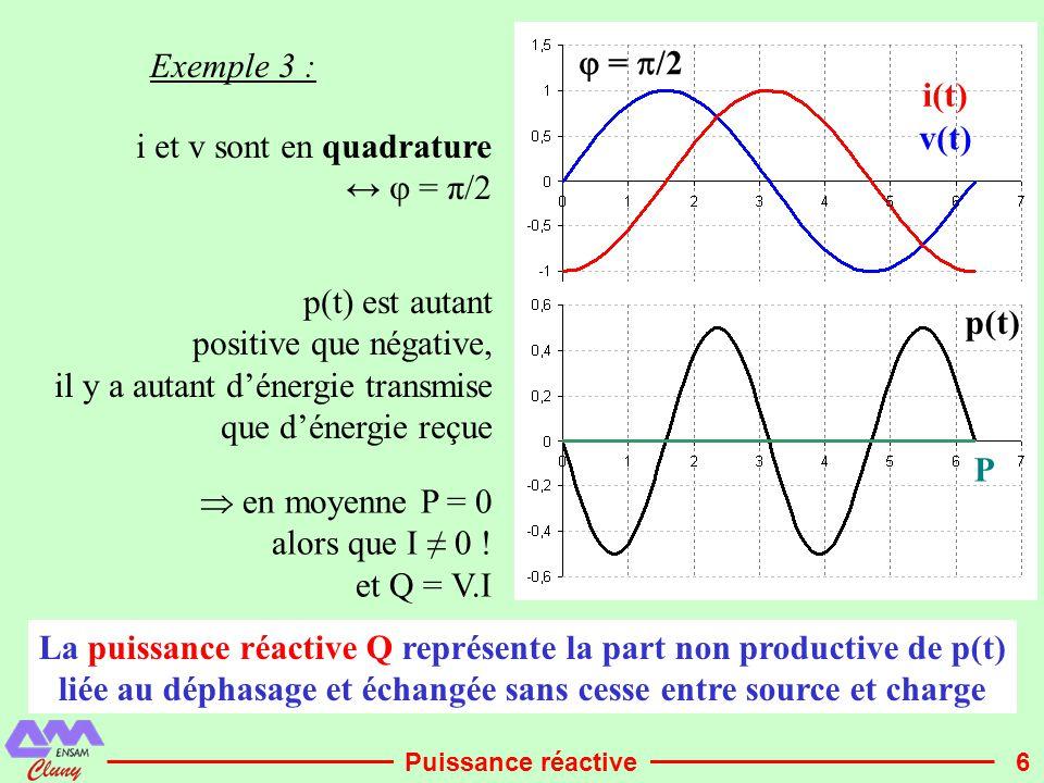 i et v sont en quadrature ↔  = π/2