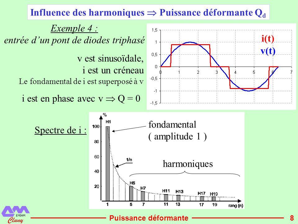 Influence des harmoniques  Puissance déformante Qd