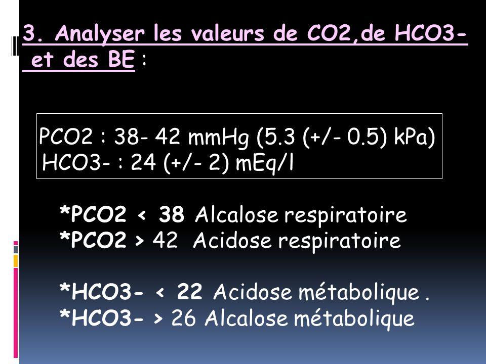 3. Analyser les valeurs de CO2,de HCO3- et des BE :