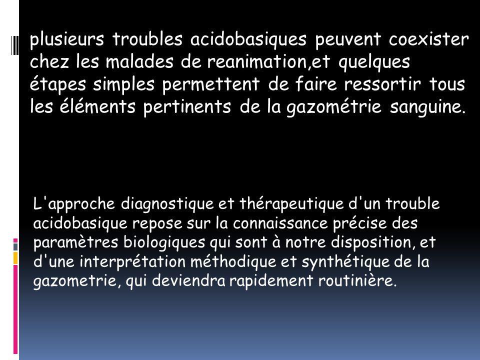 plusieurs troubles acidobasiques peuvent coexister chez les malades de reanimation,et quelques étapes simples permettent de faire ressortir tous les éléments pertinents de la gazométrie sanguine.
