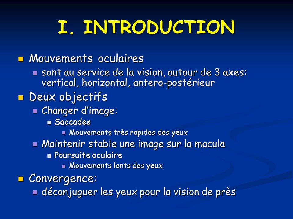 I. INTRODUCTION Mouvements oculaires Deux objectifs Convergence: