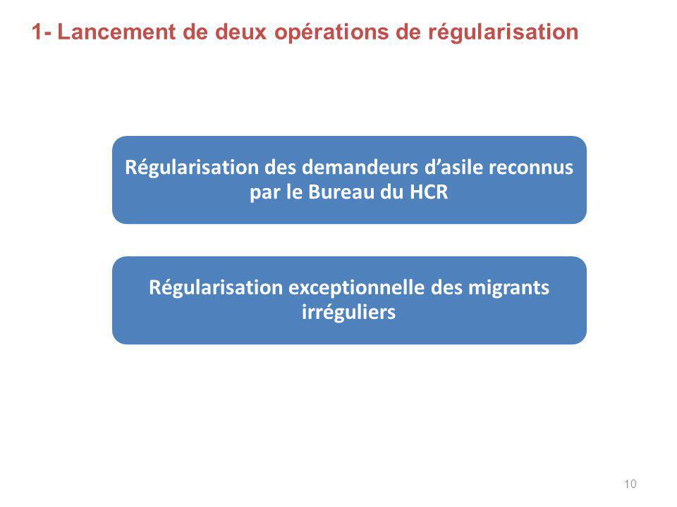 1- Lancement de deux opérations de régularisation