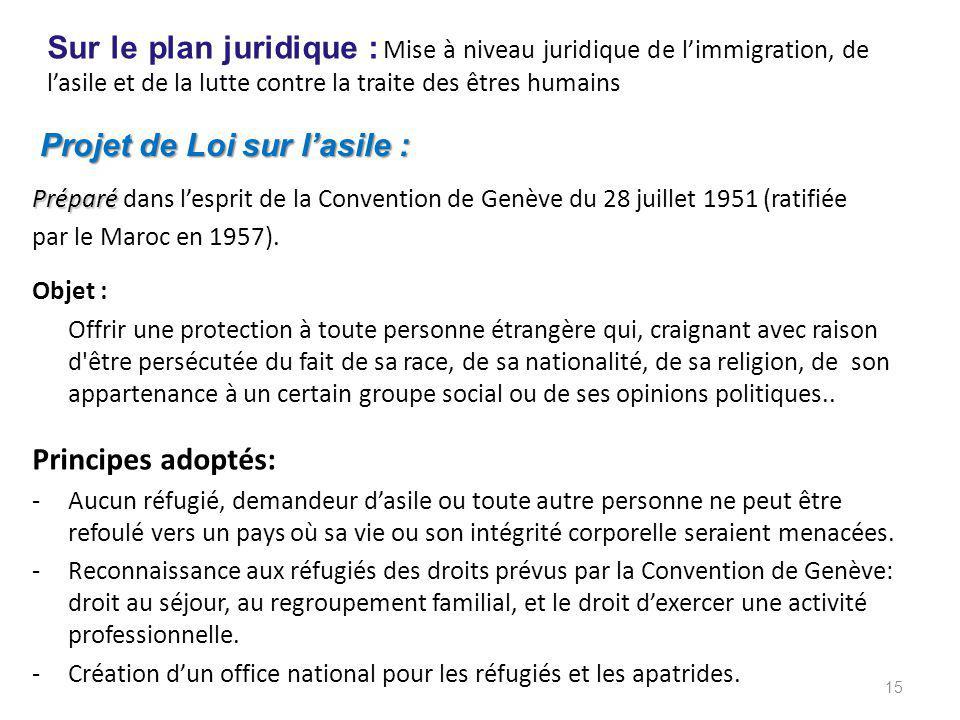Projet de Loi sur l'asile :