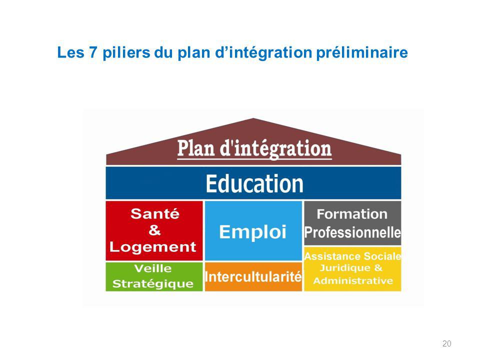 Les 7 piliers du plan d'intégration préliminaire