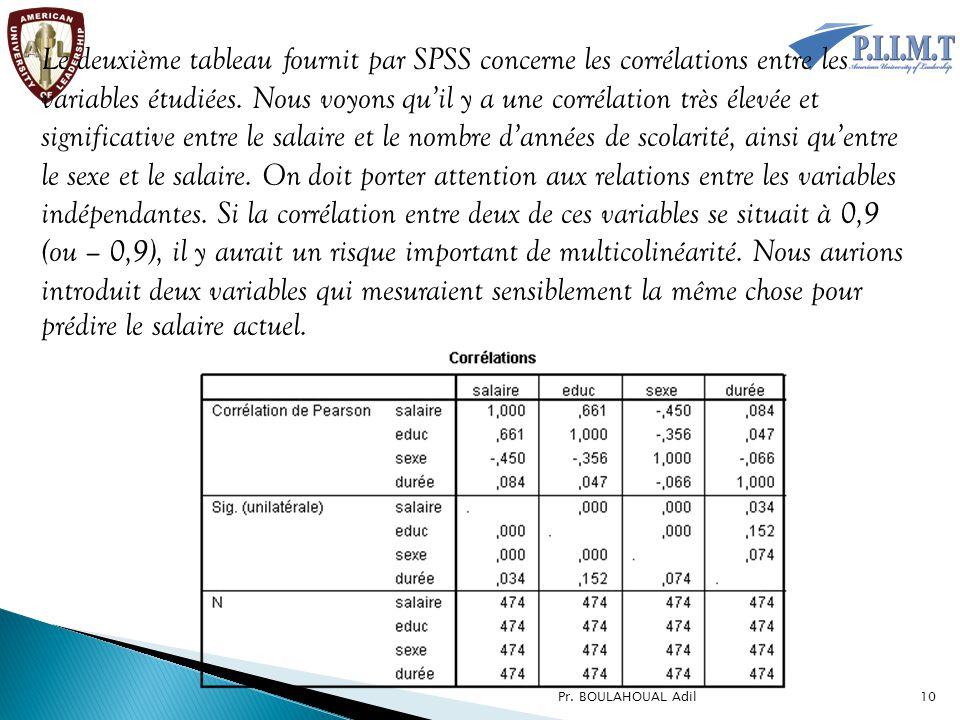 Le deuxième tableau fournit par SPSS concerne les corrélations entre les variables étudiées. Nous voyons qu'il y a une corrélation très élevée et significative entre le salaire et le nombre d'années de scolarité, ainsi qu'entre le sexe et le salaire. On doit porter attention aux relations entre les variables indépendantes. Si la corrélation entre deux de ces variables se situait à 0,9 (ou – 0,9), il y aurait un risque important de multicolinéarité. Nous aurions introduit deux variables qui mesuraient sensiblement la même chose pour prédire le salaire actuel.