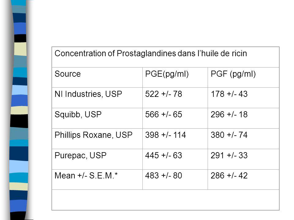 Concentration of Prostaglandines dans l'huile de ricin