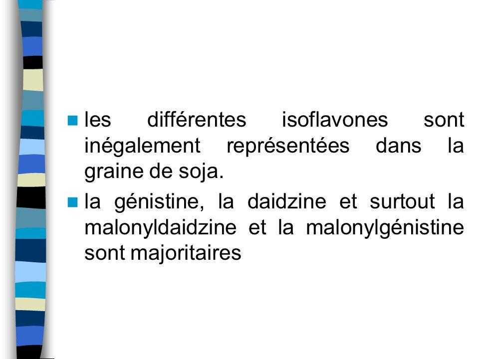 les différentes isoflavones sont inégalement représentées dans la graine de soja.