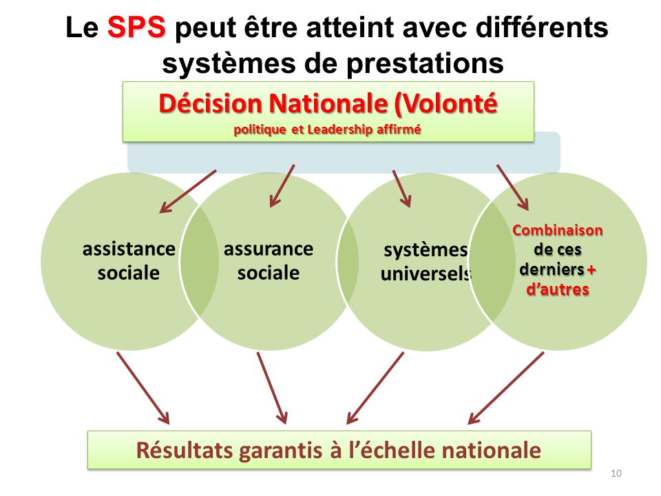 Le SPS peut être atteint avec différents systèmes de prestations