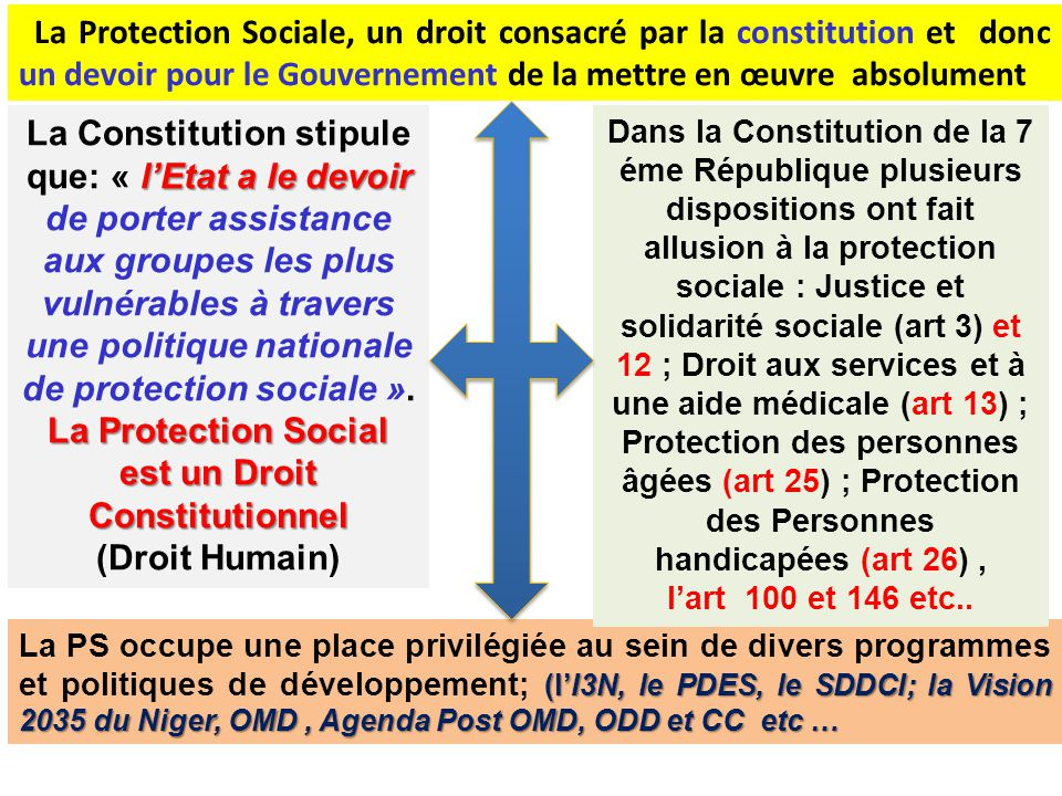 La Protection Social est un Droit Constitutionnel