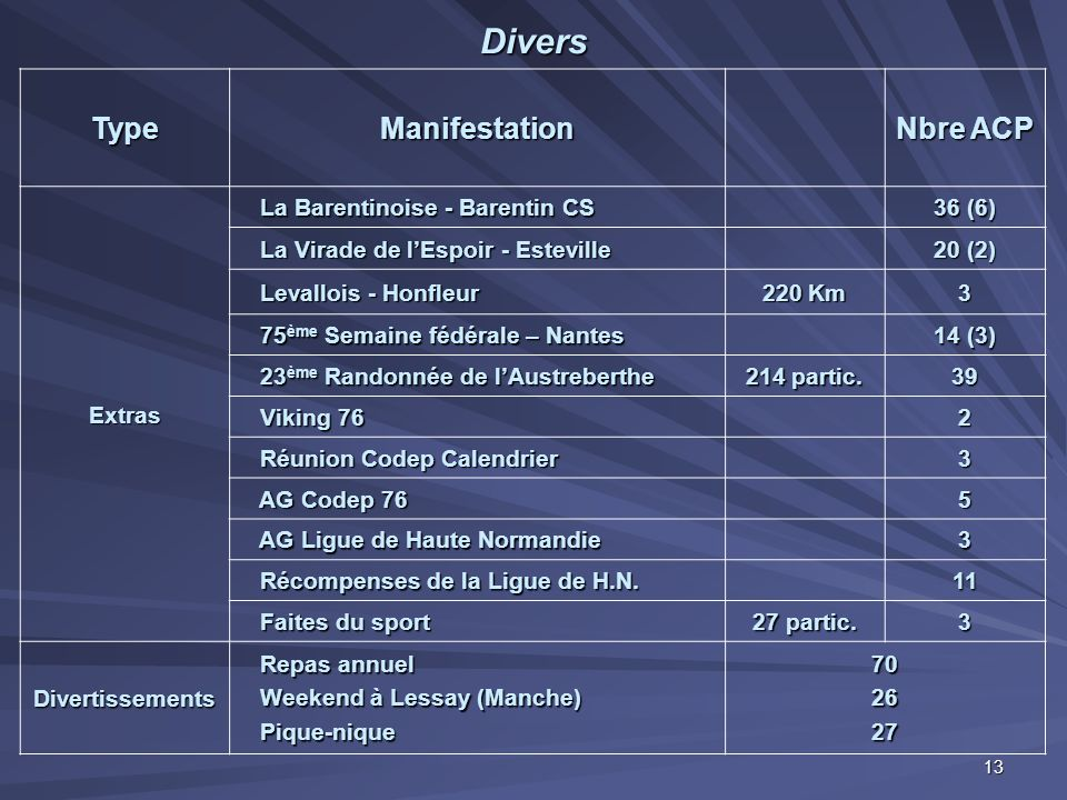 Divers Type Manifestation Nbre ACP Extras
