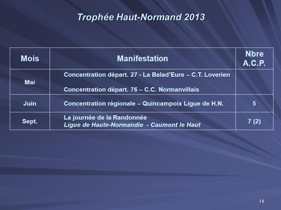 Trophée Haut-Normand 2013 Mois Manifestation Nbre A.C.P. Mai
