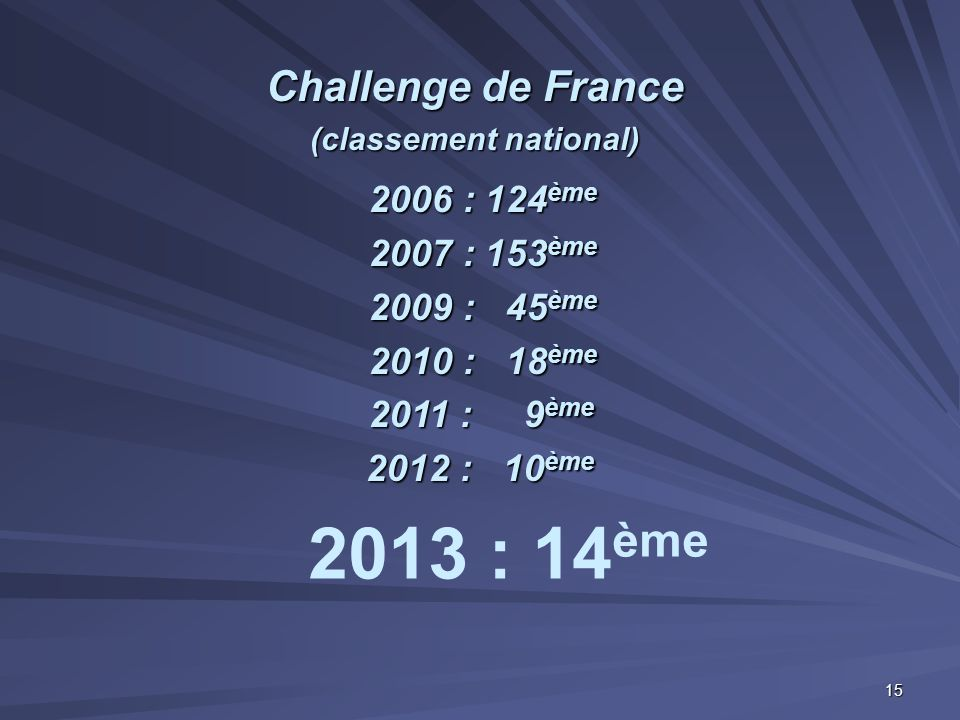 Challenge de France (classement national)
