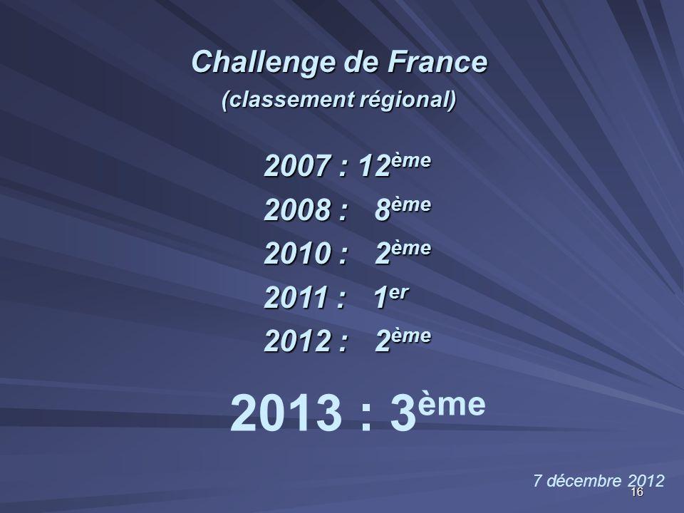 Challenge de France (classement régional)